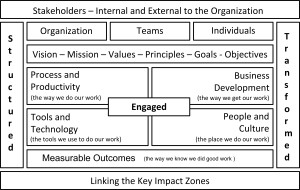 Richard Lannon and the SET-Ability Model